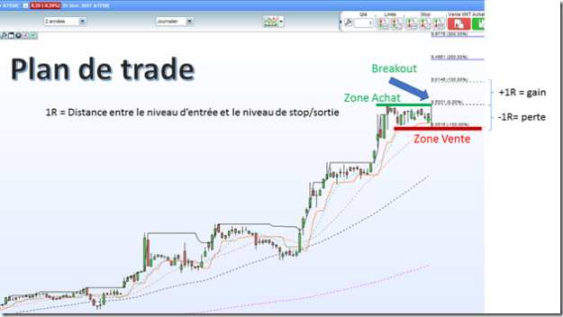explication Gain swing trading
