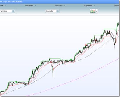 chargeurs debuter-en-swing-trading