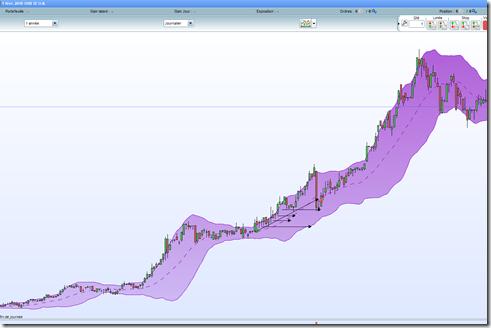 Action OHB debuter en swing trading