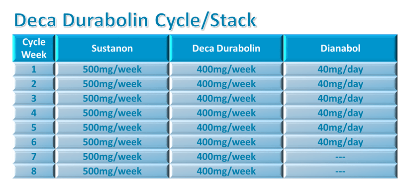 8 weeks Deca only cycle