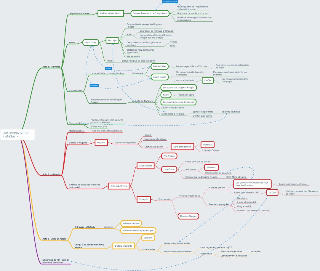 Carte heuristique montrant le déroulement prévu du scénario Whiplsah