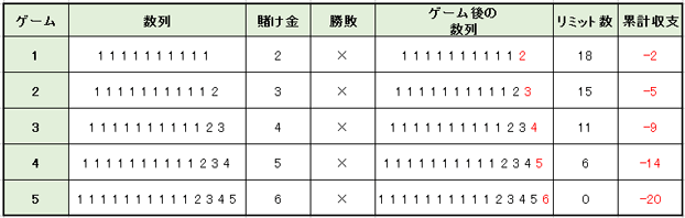 1cee8c9114d85d98cd35c8f209c82f9d - 10ユニット法の特徴や使用方法を解説。メリットとデメリットを知って「10ユニット法」で勝つ確率を上げよう!