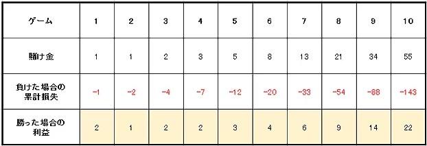 2a4a9f65b014d6f0c14c48b2336fd7d5 - 連敗や負けている時に使うルーレットの攻略・必勝法と資金管理(マネーマージメント)