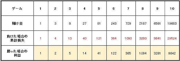 39658951b7ab6ab96edc61315dfc8679 - 連敗や負けている時に使うルーレットの攻略・必勝法と資金管理(マネーマージメント)