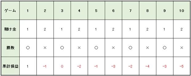 6e5fc68ff09b1b42fad6b7906d8d3e2d - 1235法(グッドマン法)の特徴や使用方法を解説。メリットとデメリットを知って「1235法(グッドマン法)」で勝つ確率を上げよう!