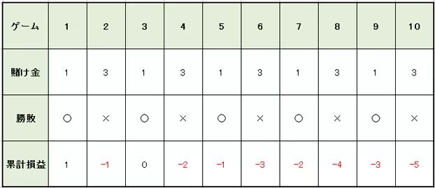 863f462bca5d298c3aec9a3b63a86917 - 1326法(バーネット法)の特徴や使用方法を解説。メリットとデメリットを知って「1326法(バーネット法)」で勝つ確率を上げよう!