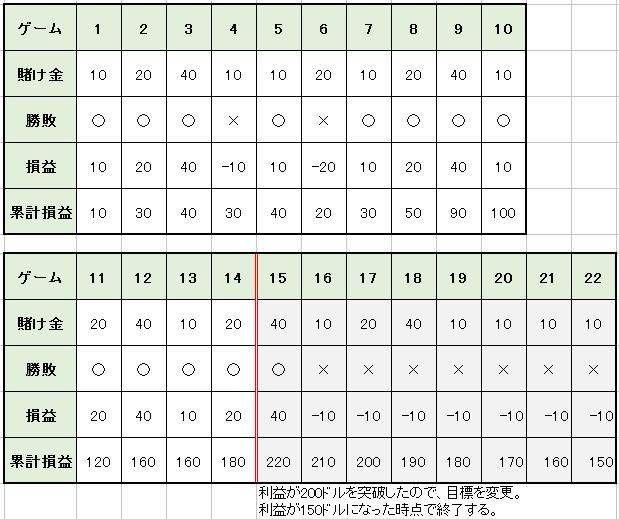 f7597b39289e8d9908c4a2070baa97c3 - ハーフストップ法の特徴や使用方法を解説。メリットとデメリットを知って「ハーフストップ法」で勝つ確率を上げよう!