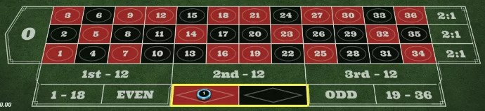 cda60fd212623b51bde8d0c18670fa2d - ベラジョンカジノのルーレットで勝てない人必見!ルーレットの基本ルール、遊び方を紹介