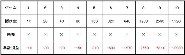 4e82d06139684f8a3892a3adb52b21ef - ベラジョンカジノで稼ぎやすいバカラ。バカラ攻略のための必勝法を紹介します