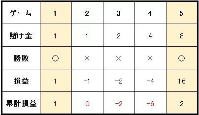 6ad7090cee28da84fe9de55c29cbd792 - ベラジョンカジノのバカラで勝つためのプロギャンブラーが愛用するバカラ攻略・必勝法
