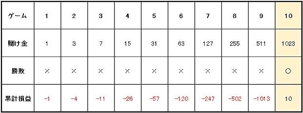 9b597b31592c27f71bbb8f90dea7c629 - ハイローラーが実践するベラジョンカジノのバカラで大勝ちするための攻略、必勝法を紹介します