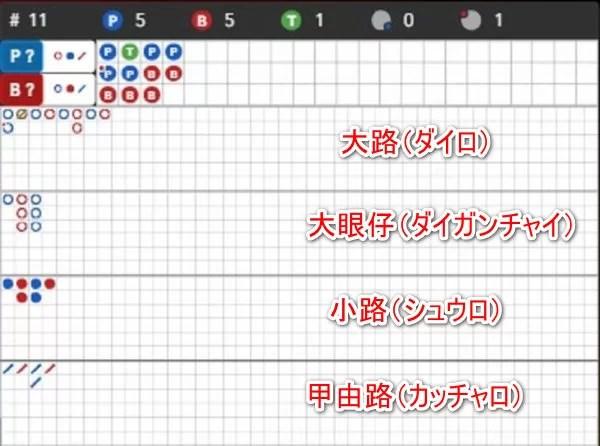 14 1 e15731268342593 - バカラで勝率を上げるための罫線の見方と種類。罫線予測でバカラに勝ち続ける方法
