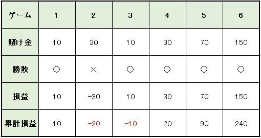 84e408b437d56e7235686f2a4611e54f - グランパーレー法の特徴や使い方を解説。メリットとデメリットを知って「グランパーレー法」で利益を増やそう!