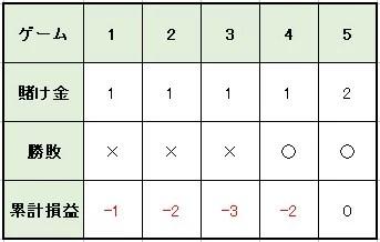 8b02d6438c7744520cf2332c861b13f0 - オスカーズグラインド法の特徴や使い方を解説。メリットとデメリットを知って「オスカーズグラインド法」で利益を増やそう!