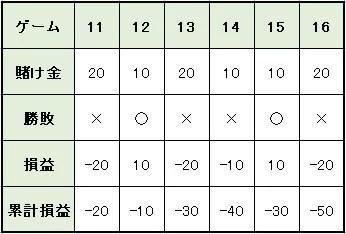a4e9e7e78b8f07d0f57c46fd4b35b606 - ハーフストップ法の特徴や使い方を解説。メリットとデメリットを知って「ハーフストップ法」で利益を増やそう!