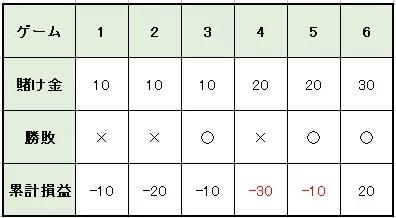a68f3d8d89cda8039bd07dec2340ef60 - オスカーズグラインド法の特徴や使い方を解説。メリットとデメリットを知って「オスカーズグラインド法」で利益を増やそう!