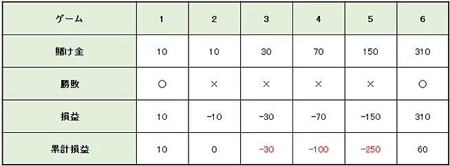 b7a5783929c97ecf028ea56287fe6039 - グランマーチンゲール法の特徴や使い方を解説。メリットとデメリットを知って「グランマーチンゲール法」で利益を増やそう!
