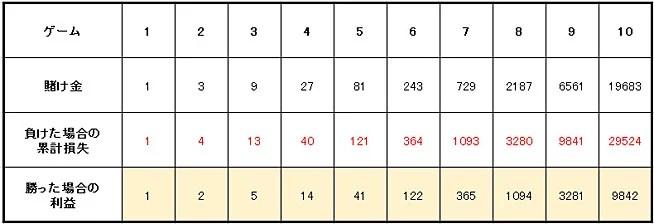 bdb810b5e0f1e4ea9e2f731cec69ad78 - 3倍マーチンゲール法の特徴や使い方を解説。メリットとデメリットを知って「3倍マーチンゲール法」で利益を増やそう!