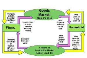 Economy Outline for #Macroeconomics – Blessing BLC