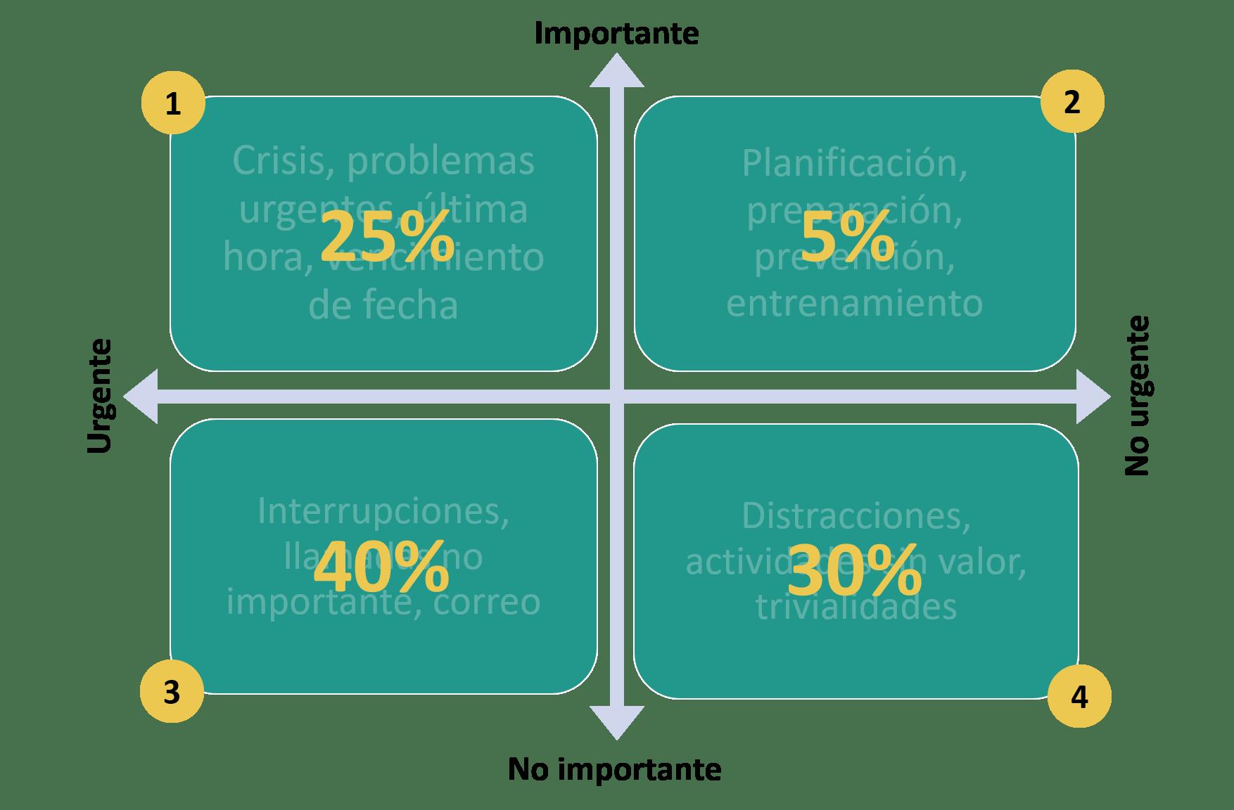 Matriz de Covey importancia urgencia desequilibrada