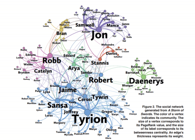 Game of Thrones graph theory