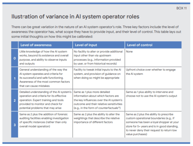 Google table showing roles for humans collaborating with AI artificial intelligence
