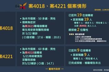5/23台南本土確診案例「4018、4221」足跡公布,相關場所台南市政府已消毒完畢!
