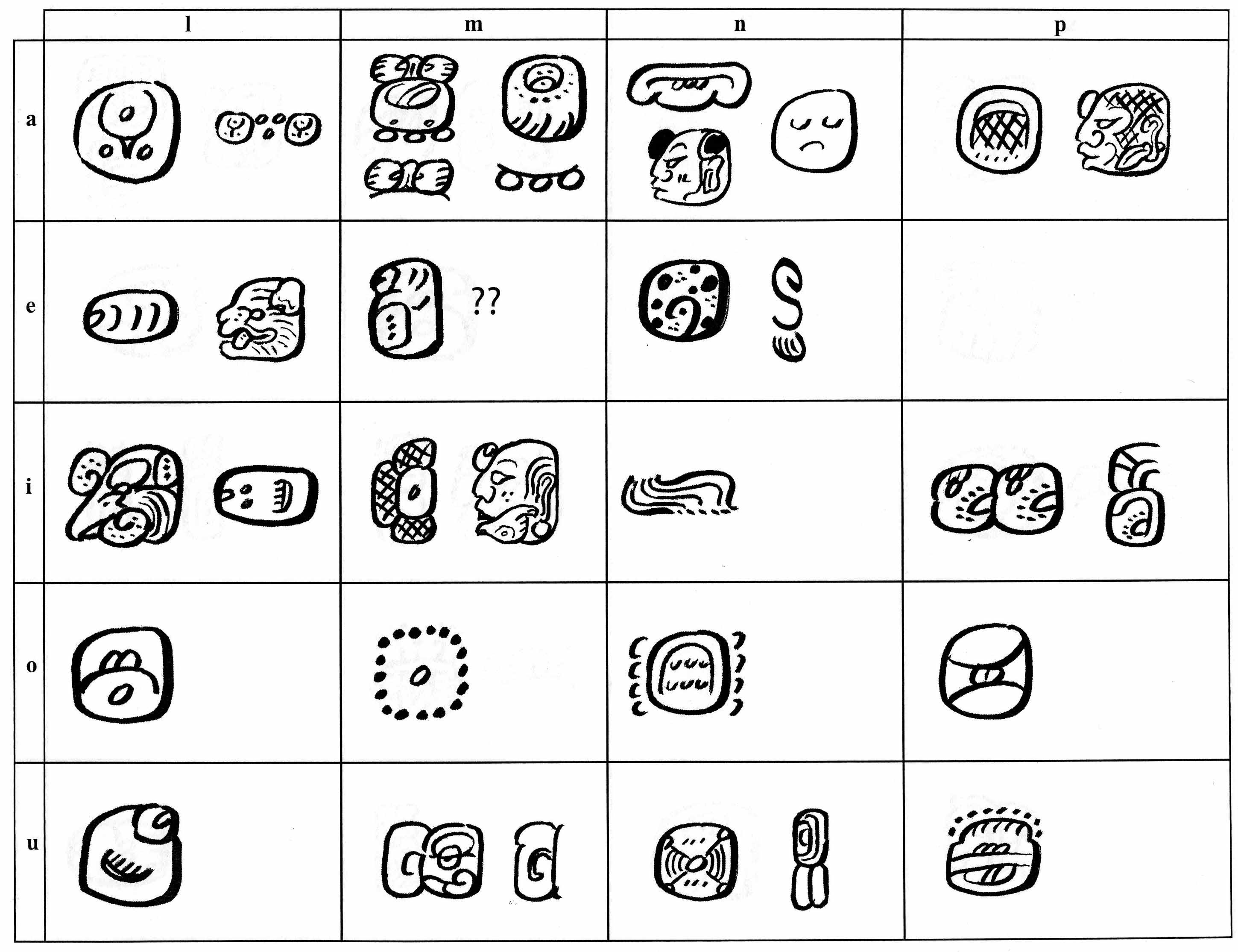 Maya Hieroglyphic Syllabary Maya Decipherment