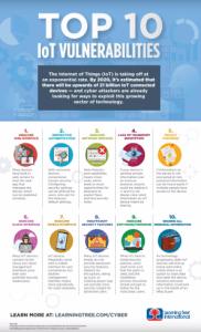 10 IoT vulnerabilities infographic