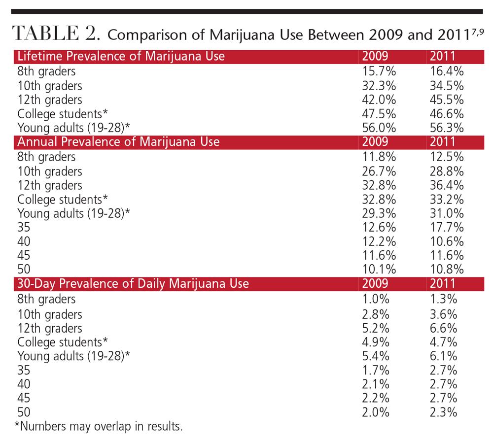marijuana effects on adolescents survey essay
