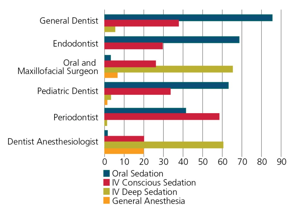 FIGURE 1.* Dental sedation/anesthesia permit holders report of modalities used in practice, by mean percent (2010)19 *Because the review was completed as separate categorical reports from surveyed dentists, totals of practice modalities may be more than 100%.