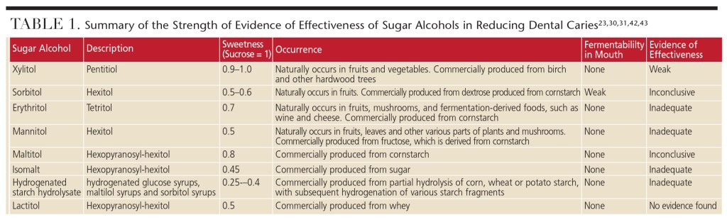 Update on Sugar Alcohols and Their Role in Caries Prevention