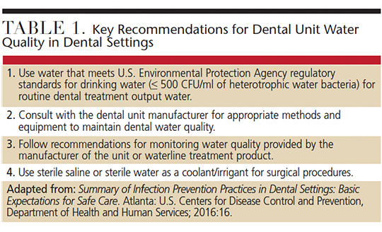 Management Strategies for Dental Unit Waterlines - Decisions