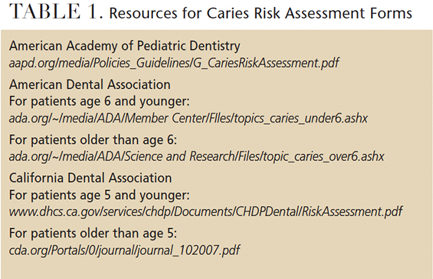 Caries Prevention Protocols Decisions In Dentistry