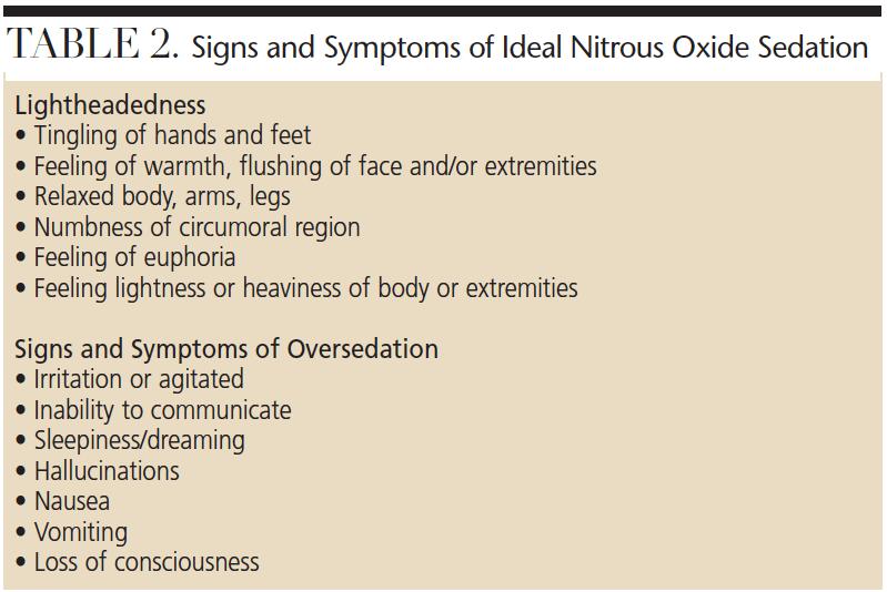 Administration Of Nitrous Oxide Analgesia