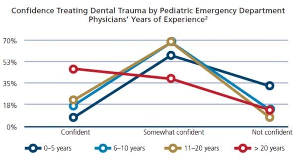 Dental Trauma by Pediatric Emergency