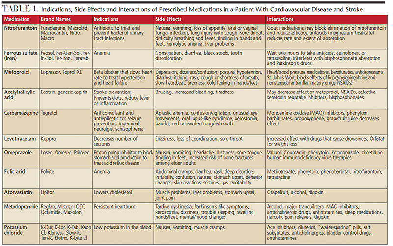 Cardiovascular Disease and Stroke Table