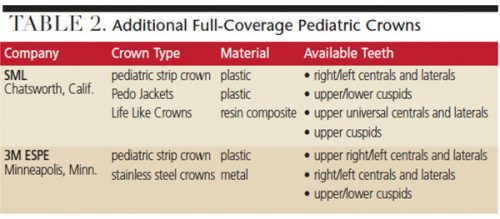 Zirconia Pediatric Crowns Primary Teeth