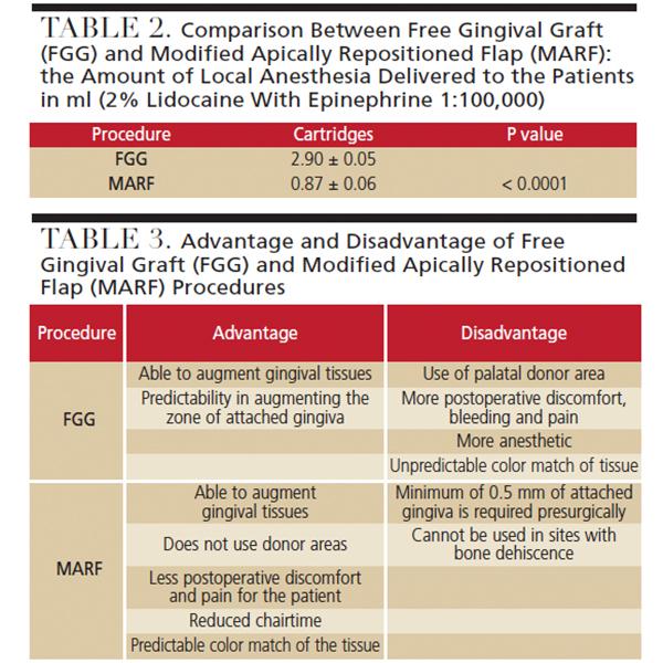 Free Gingival Graft Comparison