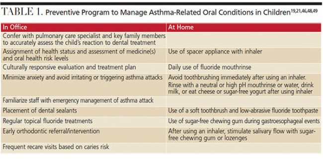 Asthma-related conditions in children