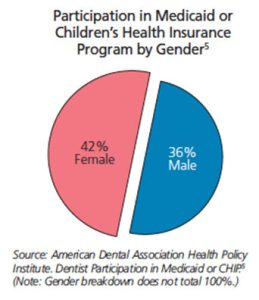 Participation in Medicaid and CHIP