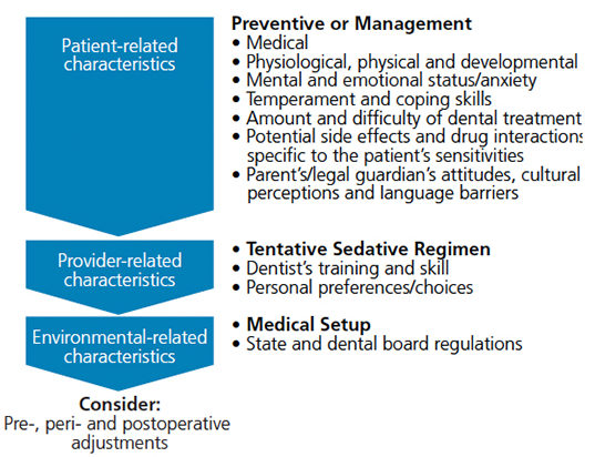 Decision process in the choice of sedation