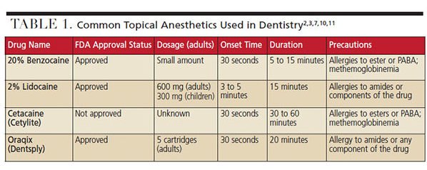 Common topical anesthetics in dentistry.