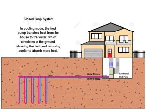 Geothermal Principles