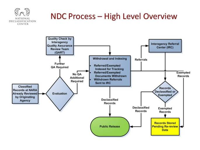 NDC Process – High Level Overview - Blog Post 4-2011