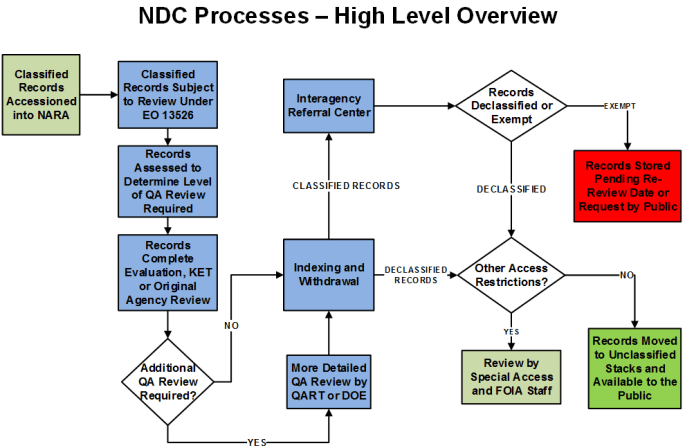 NDCprocess