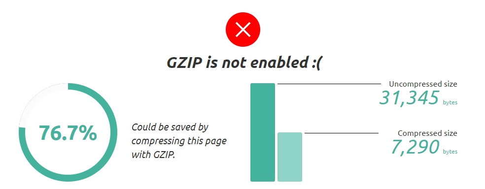 GZIP is not enabled