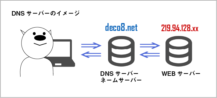 DNSサーバーのイメージ