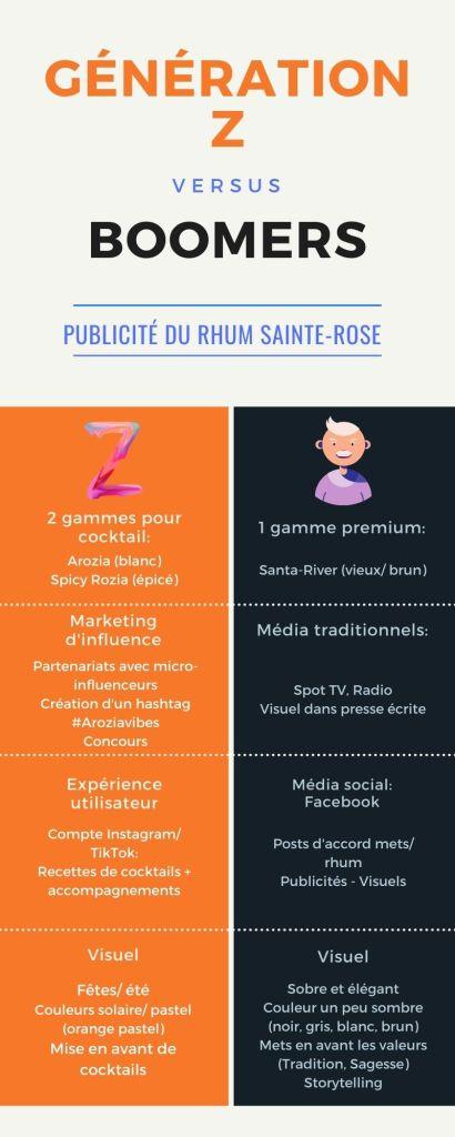 Génération Z vs Boomers: stratégies marketing pour une marque de rhum selon 2 cibles générationnelles