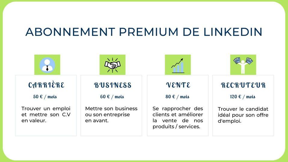 Les différents types d'abonnement LinkedIn.